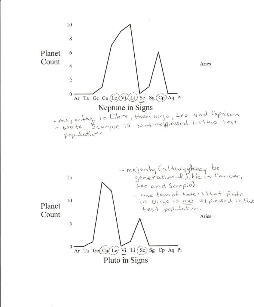 Graph 1 - Neptune, Majority in Libra, then Virgo, Leo and Capricon, none in Scorpio. Graph 2 - Pluto, Majority in Cancer, Leo and Scorpio, none in Virgo.